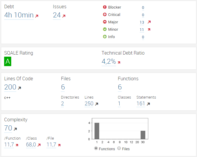 C/C++ SonarQube plugin based on Clang – JArchitect Blog